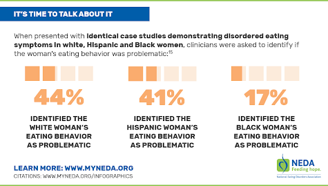 Modern Culture Discriminates Against Certain Populations with Eating Disorders