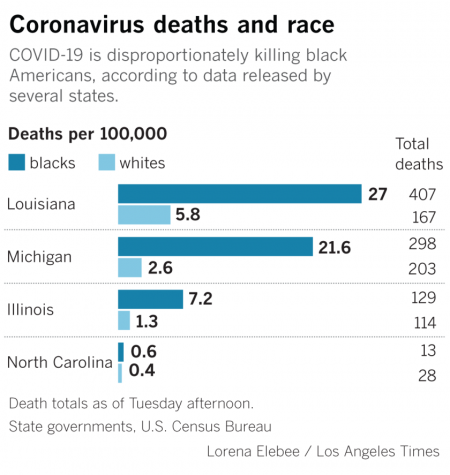 Why do Black Americans Make Up a Disproportionate Number of COVID-19 Deaths?